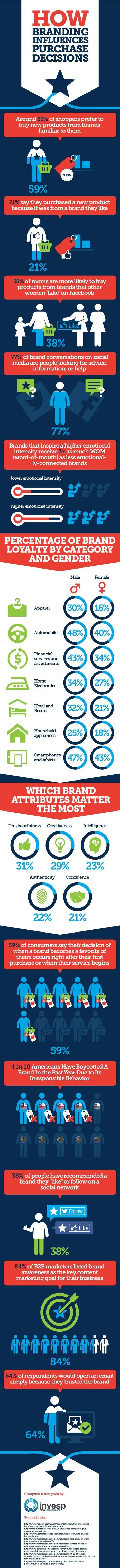 The Impact of Brand on a Consumer Purchase Decision | Marketing Technology | Integrated Brand Communications | Scoop.it