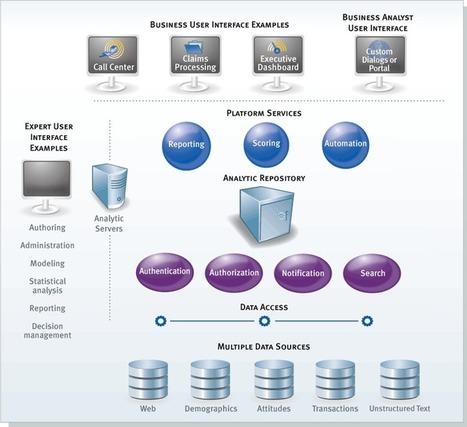 Business Analytics: Predictive Analytics with IBM SPSS: Basic Q&As   Development Market   Scoop.it