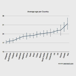 Statistik pengguna Twitter Indonesia Oktober 2013 – Beritagar | Social Media Epic | Scoop.it