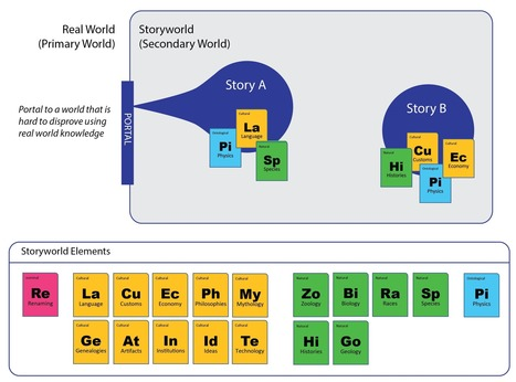Great new post from Rob Pratten: Building Storyworlds – Transmedia Storyteller | Scriveners' Trappings | Scoop.it