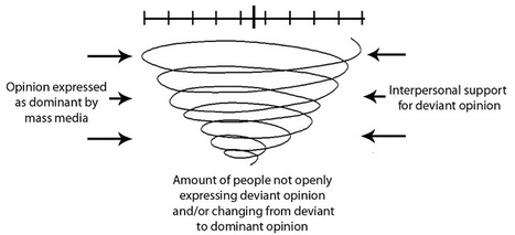 Spiral of Silence Theory | Modern Management Techniques | Scoop.it