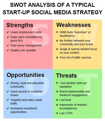 SWOT Analysis Of A Typical Start-Up Social Media Strategy | SEO ... | Marketing Planning and Strategy | Scoop.it