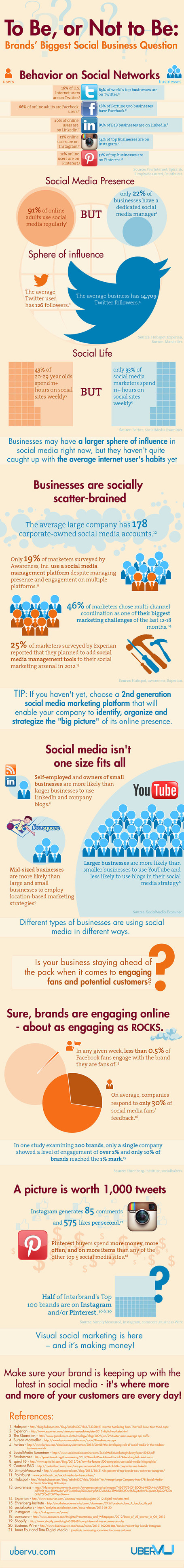 Why Brands Must Embrace Visual Social Media in 2013 [infographics] | Managing options | Scoop.it
