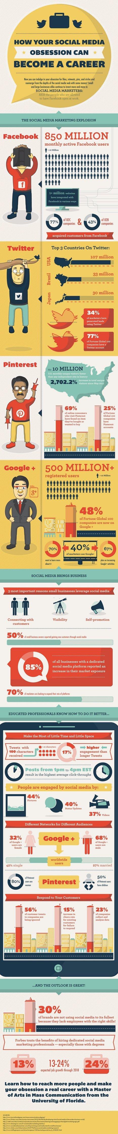 [Infographie] Transformer sa passion des Réseaux Sociaux en Travail | Communautés | Scoop.it