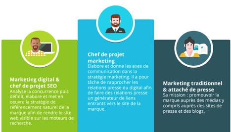 RP digitales et référencement : des métiers convergents | Relations Presse Karine Baudoin | Scoop.it
