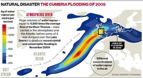 'Rivers of rain' to make severe floods twice as likely by end of century | Human Geography | Scoop.it