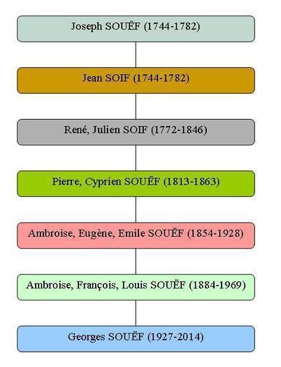 Créer un arbre généalogique ascendant facilement | Ecrire l'histoire de sa vie ou de sa famille | Scoop.it