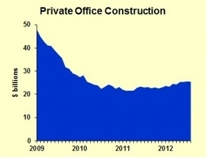 Real Estate Forecast 2013-2014: Commercial Properties - Forbes   Real Estate,Construction,   Scoop.it