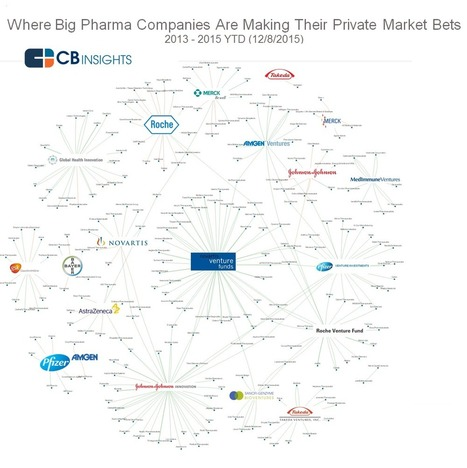 Big Pharma's Bets: Where They're Investing Across Digital Health, Biotech, And Medical Devices | Digital Healthcare Trends | Scoop.it