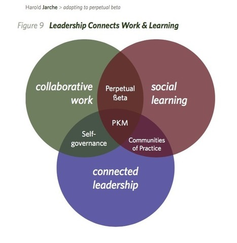 What is connected leadership? | Social Media, social networks and education | Scoop.it