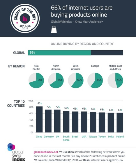 82% of Chinese internet users shop online. | China Digital | Scoop.it