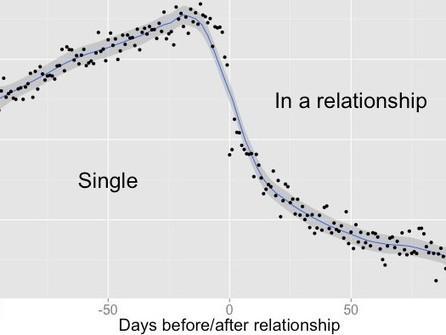 Quand vous tombez amoureux, voici ce que voit Facebook - Rue89 | E reputation et réseaux sociaux | Scoop.it