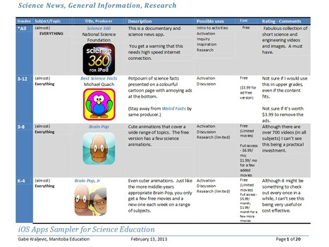 iPad  Apps for Science  - Feb 2013 | library technology | Scoop.it