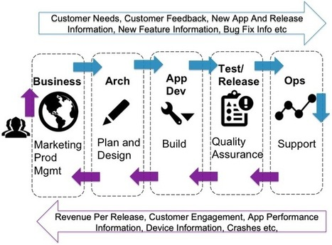Keep CALM And Embrace DevOps - Sharing - Application Performance Monitoring Blog   AppDynamics   APM Insights   Scoop.it