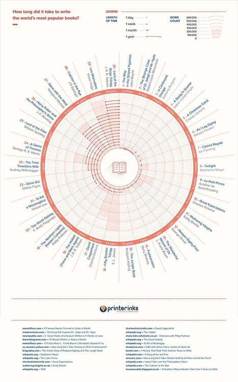 INFOGRAPHIC: How Long Did Famous Novels Take to Write? | World's Best Infographics | Scoop.it