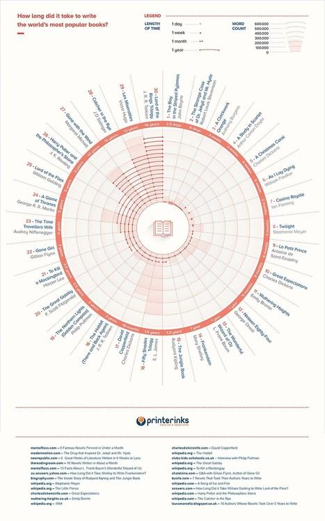INFOGRAPHIC: How Long Did Famous Novels Take to Write? | Information Publique et Communication | Scoop.it