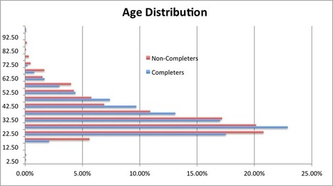 MOOC Student Demographics (Spring 2013) | MOOCs | Scoop.it