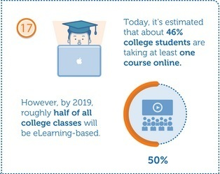 20 facts about eLearning - Infographic   Storytelling e Educação   Scoop.it