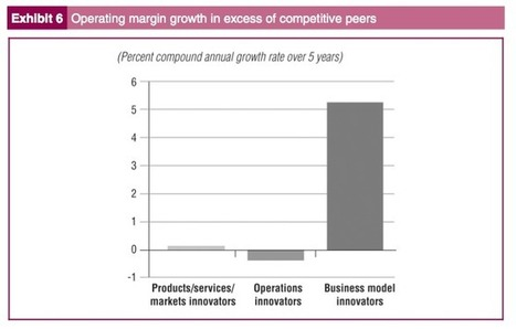 Here is Why You Need Business Model Innovation - Innovation for Growth | Business Innovation | Scoop.it