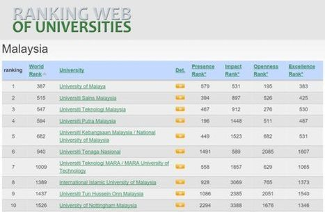 UTM ranked 3rd place for Malaysian Universities by Webometrics | SCImago on Media | Scoop.it