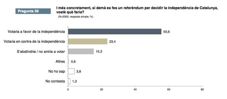 Latest polls shows 70% would vote in favor of Catalan independence | AC Affairs | Scoop.it