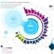 Infographie : Twitter : un réseau social à très forte croissance | Information visualization | Scoop.it