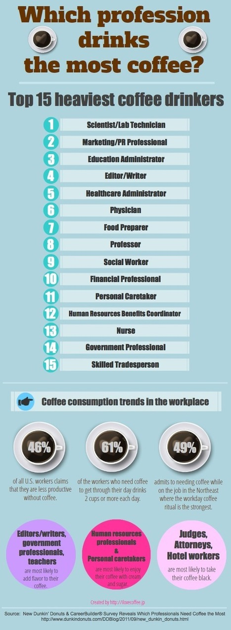Which profession drinks the most coffee? | Open Educational Resources (OER) | Scoop.it