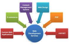 Website Development Services - Importance and Benefits   Website Application Development   Scoop.it