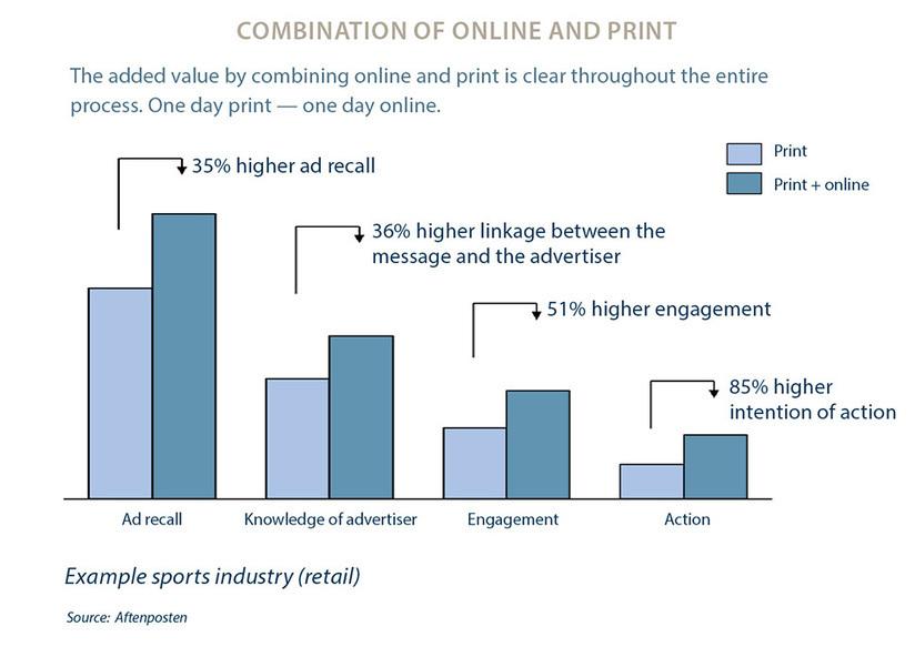 advertising effectiveness project report