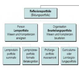 Vortrag: Prof. Dr. Peter Baumgartner/ Klaus Himpsl (Donau ... | E-Portfolio @ School | Scoop.it
