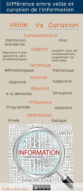 Différence entre Veille et Curation | Infographie | Outils de veille - Content curator tools | Scoop.it