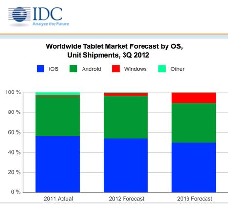 Apple leader du marché des tablettes (au moins) - Tactiphone | fixation du prix (mercatique) | Scoop.it