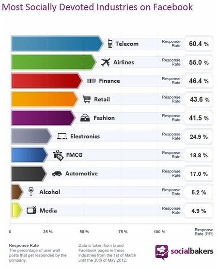 70% des Fans Facebook Sont Ignorés par les Entreprises ! | WebZine E-Commerce &  E-Marketing - Alexandre Kuhn | Scoop.it
