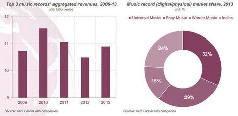 Les ventes digitales de Warner Music pèsent plus que ses ventes physiques | The music industry in the digital context | Scoop.it