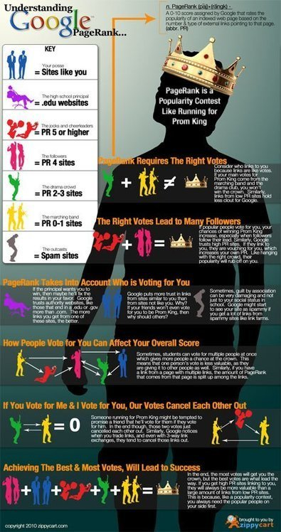 14 amazing infographics on web design that you can not miss   Web design   Scoop.it