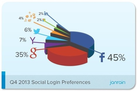 Social Login Trends Across the Web for Q4 2013 | Janrain | cross pond high tech | Scoop.it