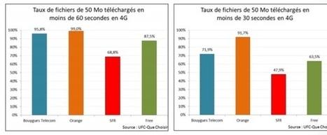 Qualité de service : l'UFC-Que Choisir épingle à nouveau Free et SFR | Free Mobile, Orange, SFR et Bouygues Télécom, etc. | Scoop.it