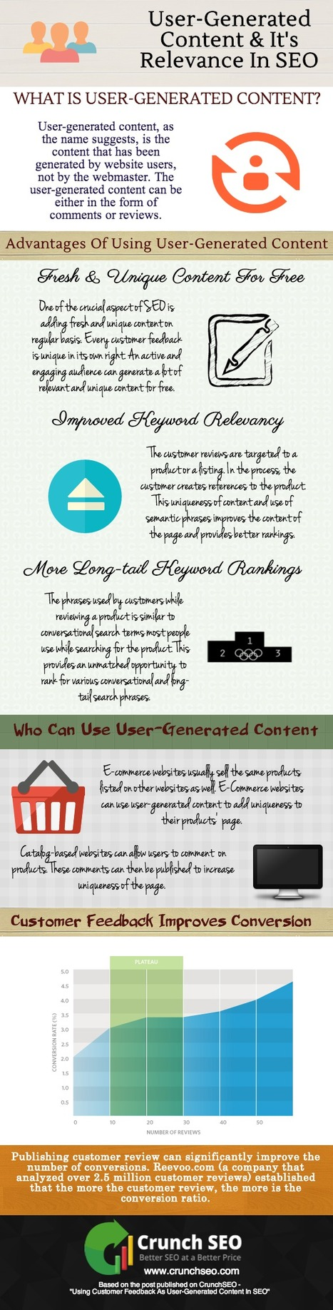 Infographic: User-Generated Content & It's Relevance In SEO | SEO & Social Media | Scoop.it