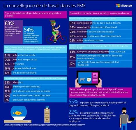 Êtes-vous, vous aussi, joignable en dehors des heures de bureau ? - Microsoft Pulse | Web information Specialist | Scoop.it
