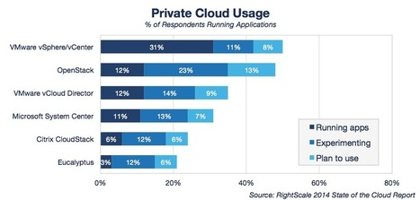 Cloud Computing Trends: 2014 State of the Cloud Survey | Cloud Computing | Scoop.it