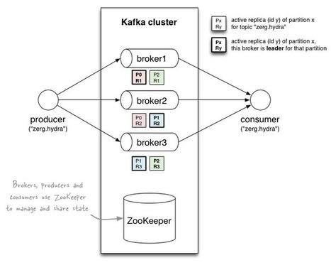 Running a Multi-Broker Apache Kafka 0.8 Cluster on a Single Node - Michael G. Noll | dev | Scoop.it