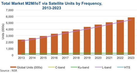 Internet of Things: Prime Time for Satellite? - Northern Sky Research | Mobile Telecom Innovations | Scoop.it