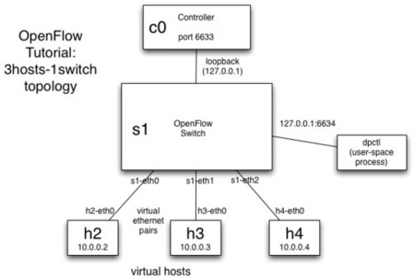 OpenFlow Tutorial - OpenFlow Wiki | cloud-network | Scoop.it
