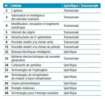 Quelles technologies clés pour les entreprises françaises en 2020 ? | Broadband78 | Scoop.it