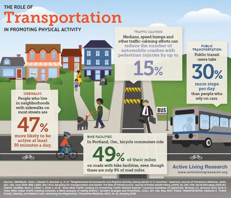 Infographic: U.S. DOT Promotes the Health Benefits of Active Transportation | Streetsblog USA | Transportation | Scoop.it