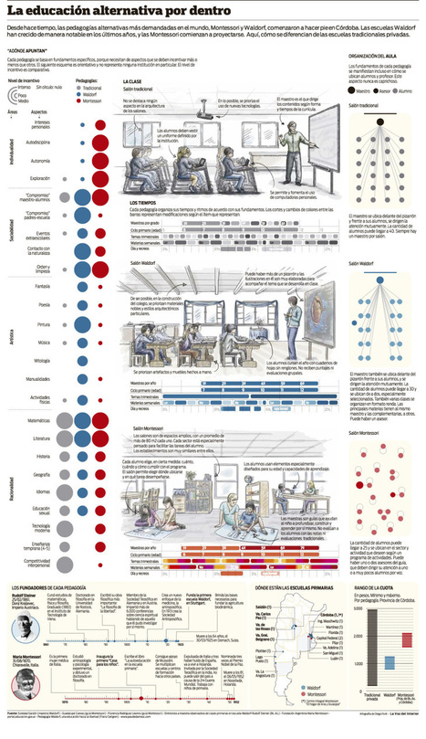 Escuela tradicional vs pedagogía Waldorf vs método Montessori #infografia #infographic #education | Curación de contenidos-educación,: METODOLOGIAS  i TIC | Scoop.it