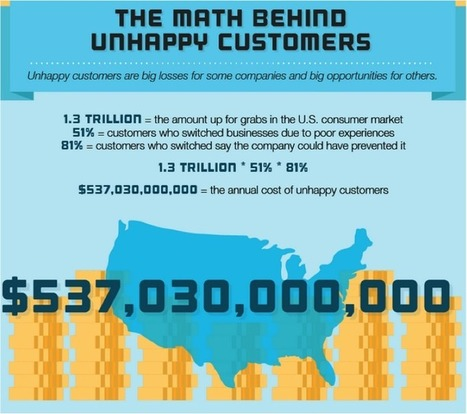 The Insane Cost of Unhappy Customers [INFOGRAPHIC] | Reverse Logistics | Scoop.it