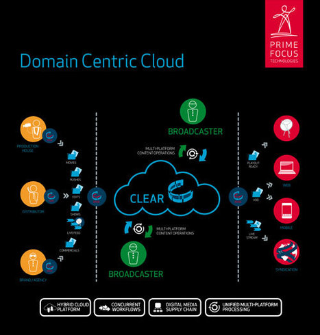 Prime Focus Technologies Launches Domain Centric Cloud for Indian Broadcast Industry | Video Breakthroughs | Scoop.it