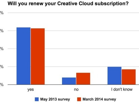 Despite complaints, most Adobe Creative Cloud subscribers plan to renew - CNET | Programs | Scoop.it
