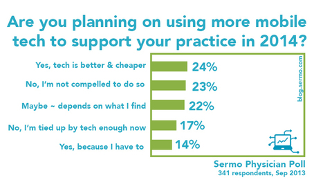 Sermo Poll:  Mobile Technology and App Use by Physicians | Evidence-based digital communications in healthcare | Scoop.it